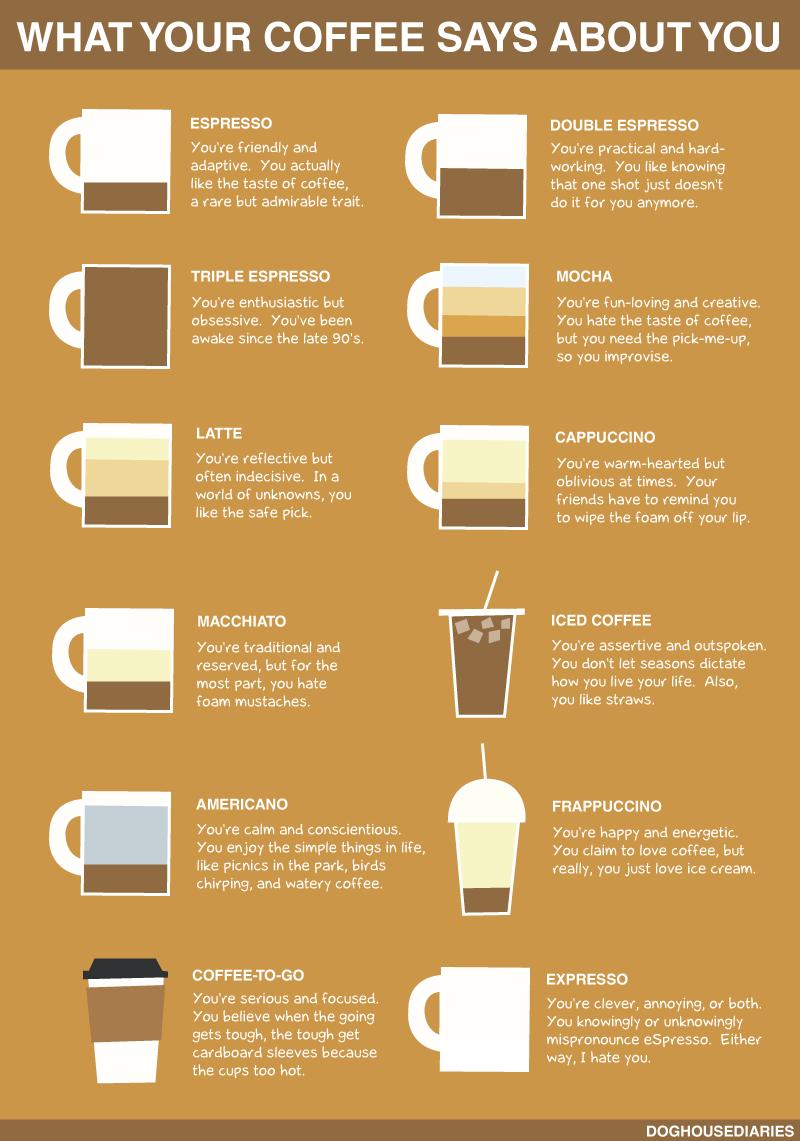 O que o seu café diz sobre você