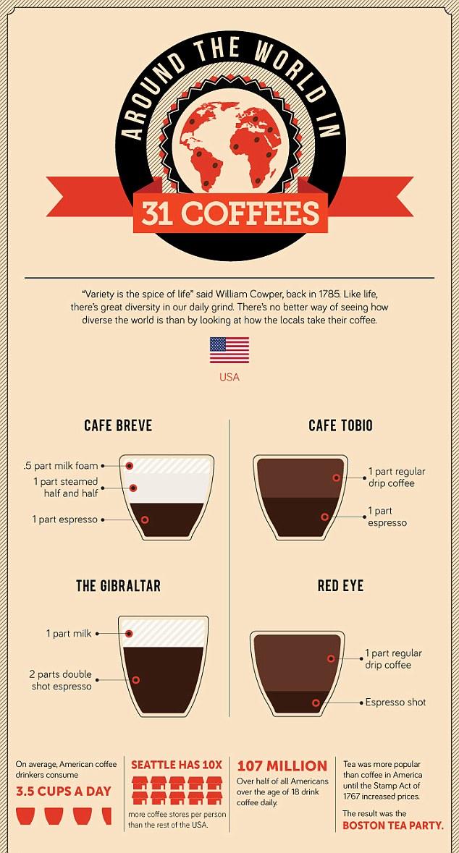 Cafés ao redor do mundo!